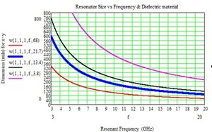 Resonator-Size-Frequency-1.jpg