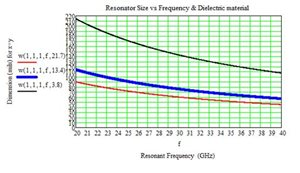 Resonator-Size-Frequency-2.jpg
