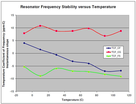 Resonator_Temp-Chart.jpg